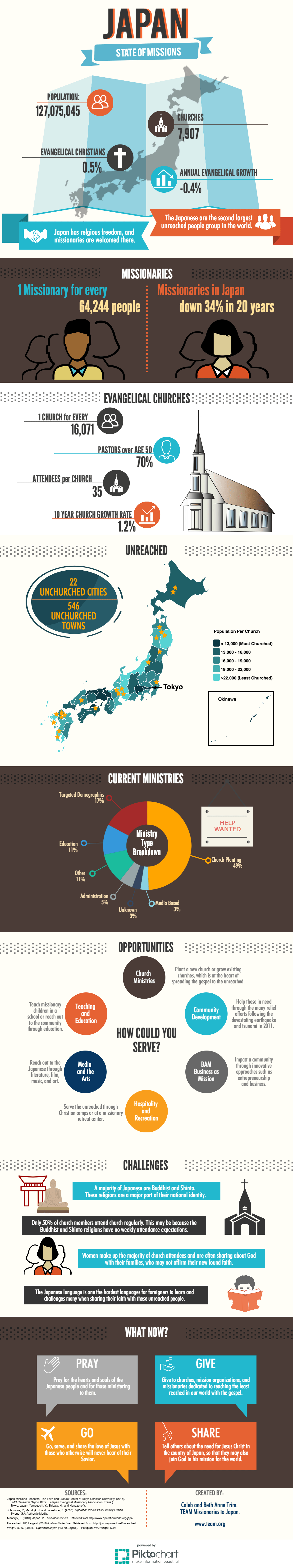 Infographic on the state of missions in Japan used with permission from our friends at OMF.